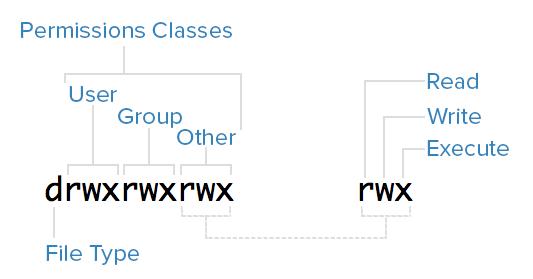 Graphical permission representation